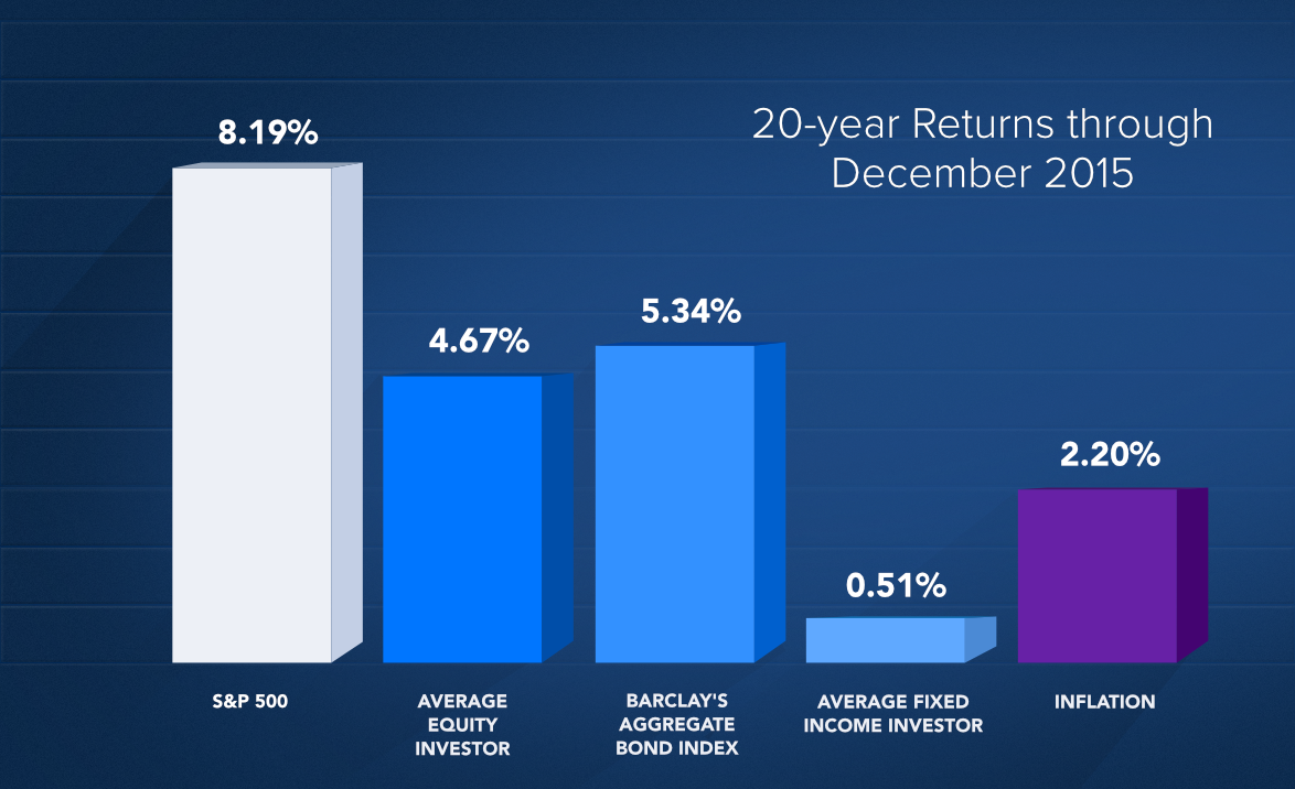 20-year returns graph for investment courses page