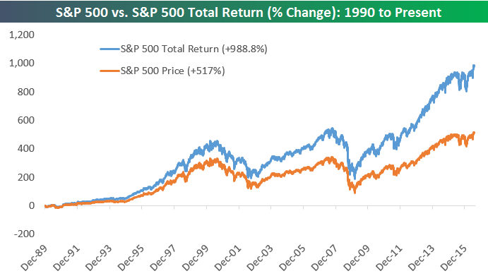 compare performance dividends reinvested